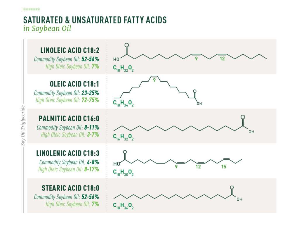 chart mapping unsaturated and saturated fatty acids in soybean oil