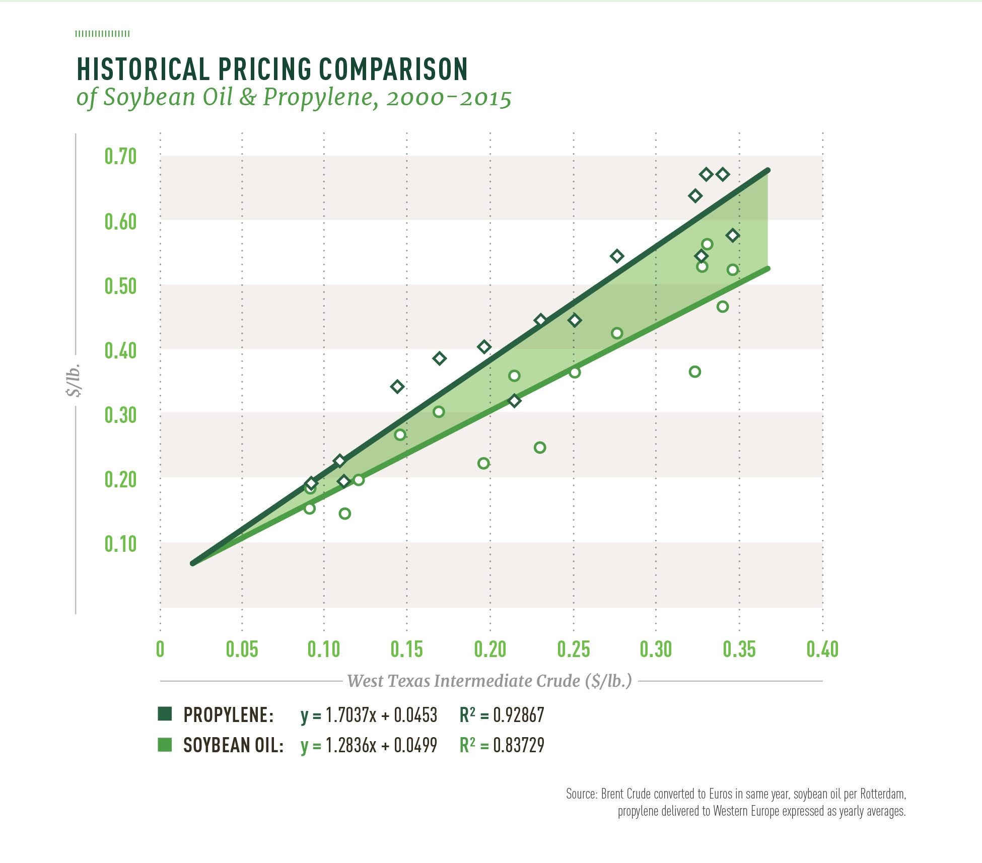 55610_Think_Soy_7_Historical_Pricing_Comparison[1]