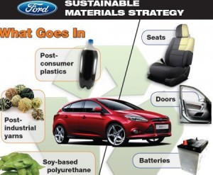 ford-sustainables-e1314819072973